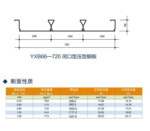 YXB66-72闭口压型钢板,2倍于同行耐火时效-上海乐上建材