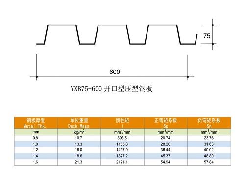 YXB75-600壓型鋼板參數-上海樂上建材